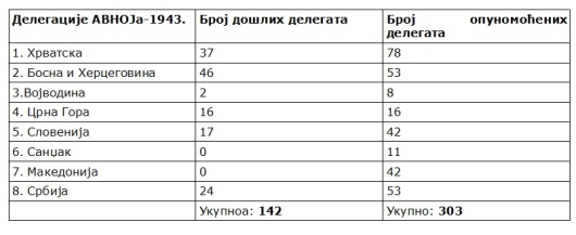 Delegacije-avnoja-1943